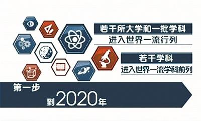 """带你去2020年 看看""""双一流""""高校哪儿变了"""