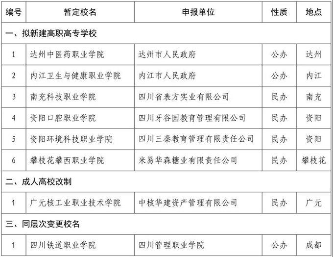 四川拟新建6所高校