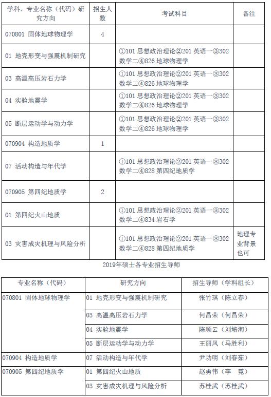 中国地震局地质研究所2019年接收硕士考生调剂的通知