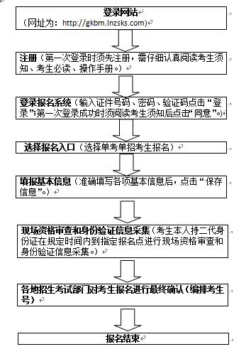 2020年遼寧省高職擴招專項考試考生報名流程.png