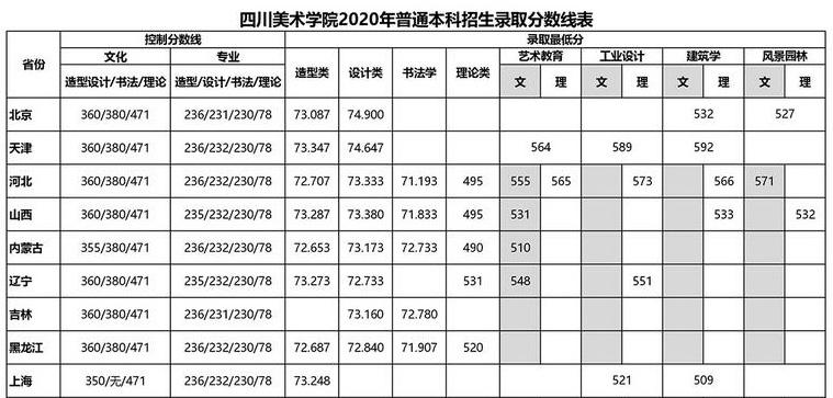 四川美术学院2020录取分数线.jpg